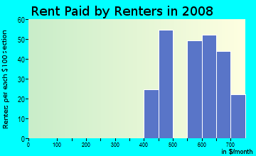 Rent paid by renters in 2009 in Thomas Heights in Des Moines neighborhood in IA