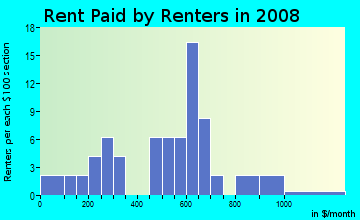Rent paid by renters in 2009 in Sandpointe in Yuma neighborhood in AZ