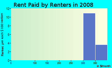 Rent paid by renters in 2009 in Saylorville Heights in Des Moines neighborhood in IA