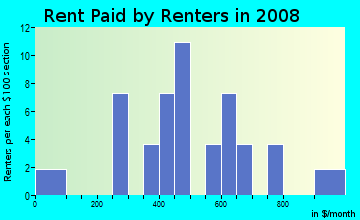 Rent paid by renters in 2009 in Rose Hill Manor in Des Moines neighborhood in IA