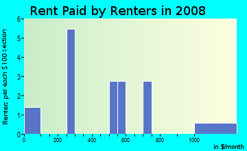 Rent paid by renters in 2009 in Richmond Heights in Des Moines neighborhood in IA