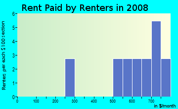 Rent paid by renters in 2009 in Stewart Gulch in Garden City neighborhood in ID