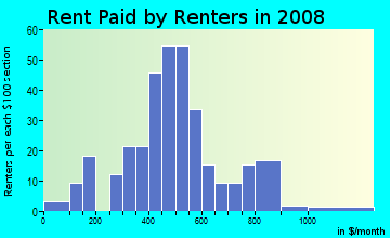Rent paid by renters in 2009 in Larkspur in Mobile neighborhood in AL
