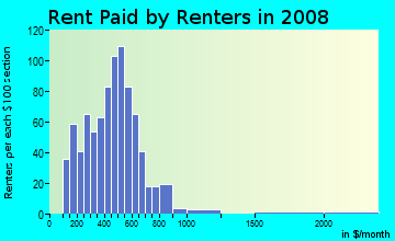 Rent paid by renters in 2009 in River Myrtle-Old Boise District in Boise neighborhood in ID