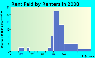 Rent paid by renters in 2009 in Doves Landing in Woodridge neighborhood in IL