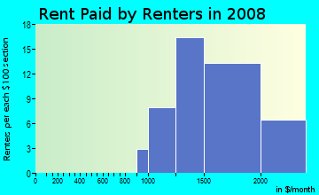 Rent paid by renters in 2009 in Stonehedge in Wheaton neighborhood in IL