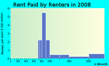 Rent paid by renters in 2009 in Rosehill Estates in Westmont neighborhood in IL