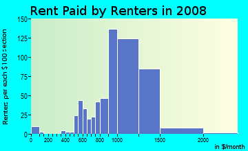 Rent paid by renters in 2009 in Center in Wheaton neighborhood in IL