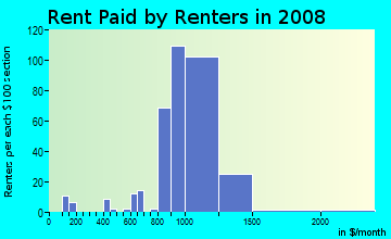 Rent paid by renters in 2009 in McHenry Road in Wheeling neighborhood in IL