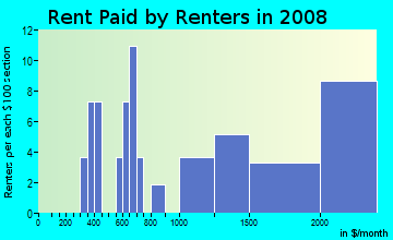 Rent paid by renters in 2009 in Mather in Evanston neighborhood in IL