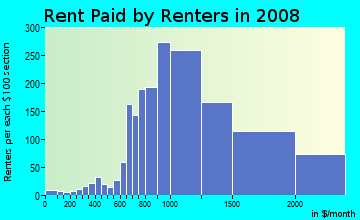 Rent paid by renters in 2009 in Southeast Evanston in Evanston neighborhood in IL