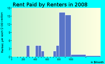 Rent paid by renters in 2009 in Warrenville Grove in Warrenville neighborhood in IL