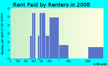 Rent paid by renters in 2009 in Edgebrook in Warrenville neighborhood in IL