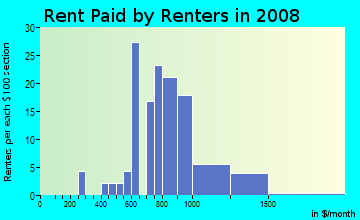 Rent paid by renters in 2009 in Warrenville Downtown in Warrenville neighborhood in IL