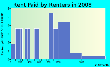 Rent paid by renters in 2009 in Town Center in Woodridge neighborhood in IL