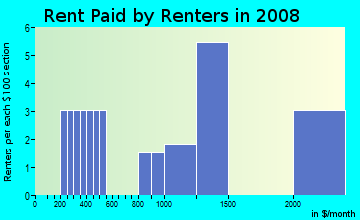 Rent paid by renters in 2009 in Village East in South Holland neighborhood in IL