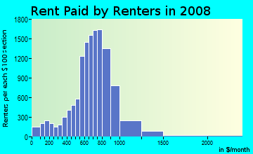 Rent paid by renters in 2009 in North Waukegan in Waukegan neighborhood in IL