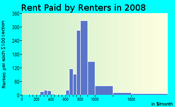 Rent paid by renters in 2009 in Ontarioville in Hanover Park neighborhood in IL