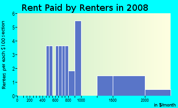 Rent paid by renters in 2009 in Picacho Vista in Yuma neighborhood in AZ
