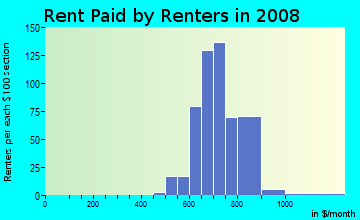 Rent paid by renters in 2009 in Downtown in Lombard neighborhood in IL
