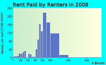 Rent paid by renters in 2009 in Rogers Park in Chicago neighborhood in IL