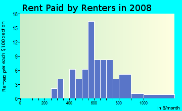 Rent paid by renters in 2009 in Northfield Square Mall in Bradley neighborhood in IL
