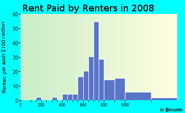 Rent paid by renters in 2009 in Ogden Avenue District in Berwyn neighborhood in IL