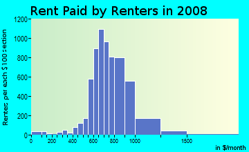 Rent paid by renters in 2009 in North Berwyn in Berwyn neighborhood in IL