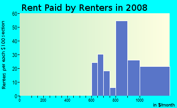 Rent paid by renters in 2009 in Brookside Glen in Tinley Park neighborhood in IL