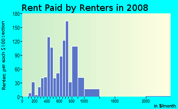 Rent paid by renters in 2009 in Jeffery Manor in Chicago neighborhood in IL