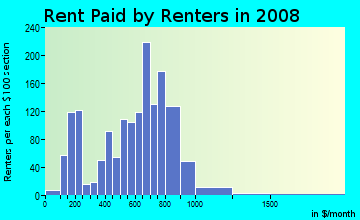 Rent paid by renters in 2009 in Downtown in Maywood neighborhood in IL