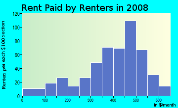 Rent paid by renters in 2009 in Olde Towne South in Peoria neighborhood in IL