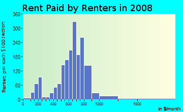 Rent paid by renters in 2009 in North Maywood in Maywood neighborhood in IL