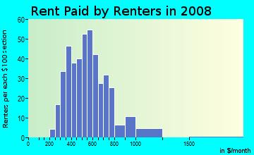 Rent paid by renters in 2009 in University East in Peoria neighborhood in IL