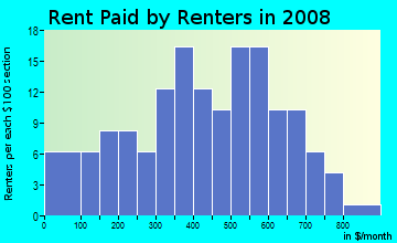 Rent paid by renters in 2009 in Randolph-Roanoke in Peoria neighborhood in IL