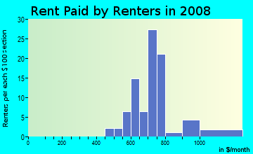 Rent paid by renters in 2009 in Rolling Acres in Peoria neighborhood in IL