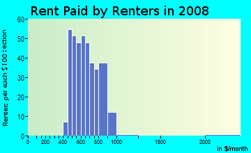 Rent paid by renters in 2009 in Northgate in Peoria neighborhood in IL
