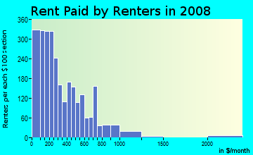 Rent paid by renters in 2009 in Bronzeville in Chicago neighborhood in IL