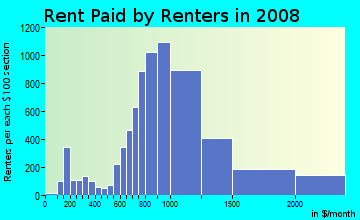 Rent paid by renters in 2009 in Lakeview East in Chicago neighborhood in IL