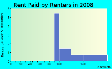 Rent paid by renters in 2009 in Washington Commons in Naperville neighborhood in IL