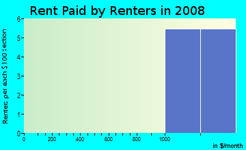 Rent paid by renters in 2009 in Riverbrook West in Naperville neighborhood in IL