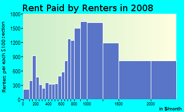 Rent paid by renters in 2009 in Lincoln Park in Chicago neighborhood in IL