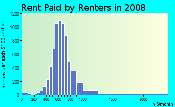 Rent paid by renters in 2009 in Gage Park in Chicago neighborhood in IL