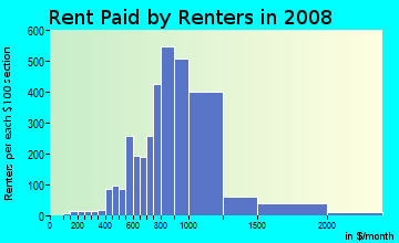 Rent paid by renters in 2009 in Norwood Park in Chicago neighborhood in IL