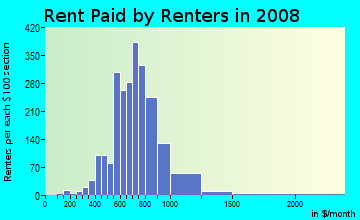 Rent paid by renters in 2009 in West Lawn in Chicago neighborhood in IL