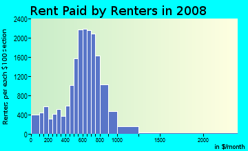 Rent paid by renters in 2009 in Greater Grand Crossing in Chicago neighborhood in IL