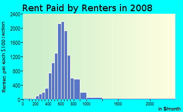 Rent paid by renters in 2009 in Brighton Park in Chicago neighborhood in IL
