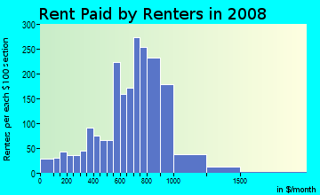 Rent paid by renters in 2009 in Pill Hill in Chicago neighborhood in IL