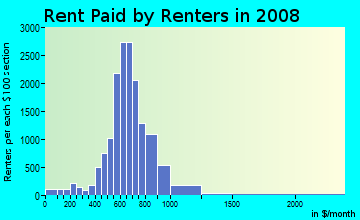 Rent paid by renters in 2009 in Chatham in Chicago neighborhood in IL