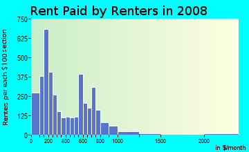 Rent paid by renters in 2009 in Oakland in Chicago neighborhood in IL